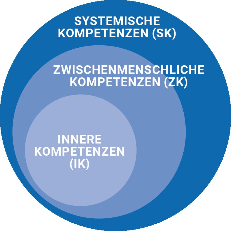 Kompetenzmodell DYNAMISCH FÜHREN