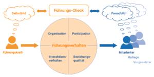DYNAMISCH FÜHREN Führungs-Check-Diagramm